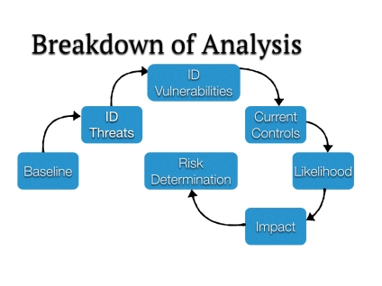 Targeted Security Risk Assessments Using NIST Guidelines